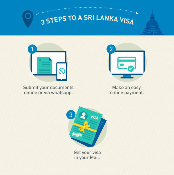 How to apply for Sri Lanka visa